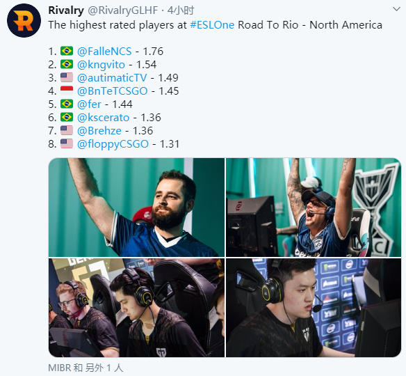 ESL One:里约之路北美区第一轮选手数据排名:FalleN登顶
