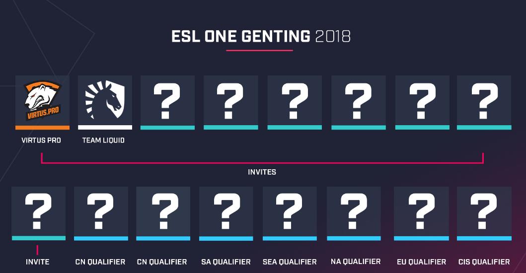 ESL One云顶站2018公布首批直邀战队:Liquid与VP