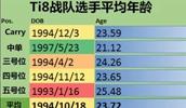 Ti8中单平均年龄仅21岁
