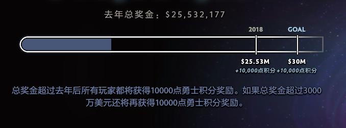 四天一千万美元!TI9奖金增速再创记录