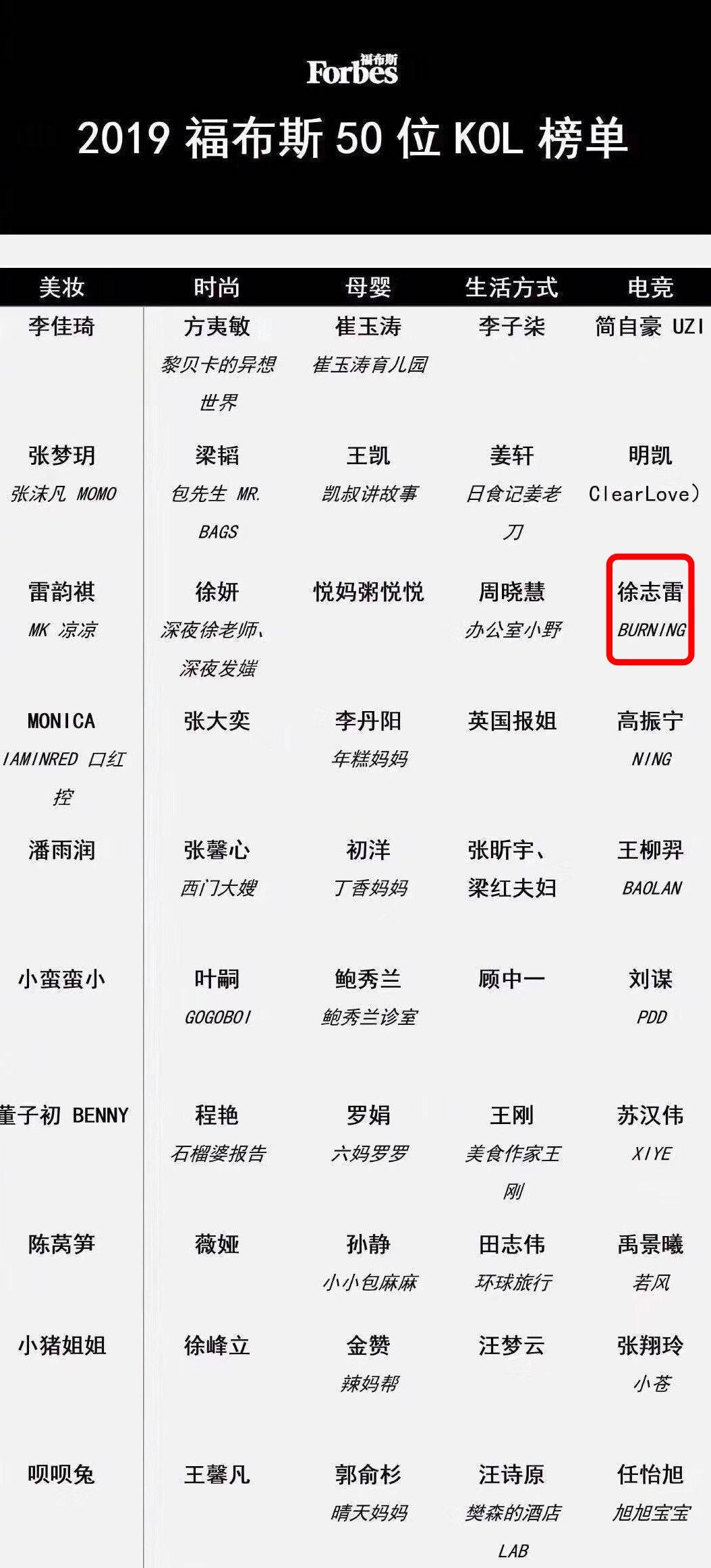 徐志雷成功入选2019福布斯50位KOL榜单
