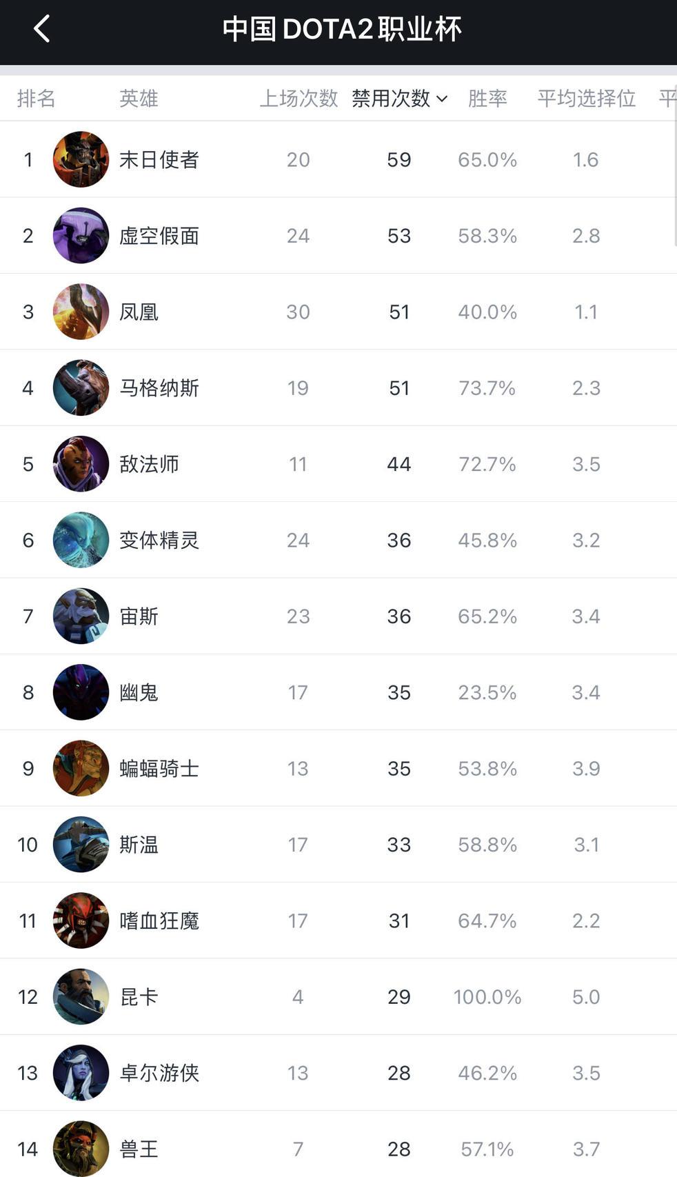 中国DOTA2职业杯赛后总结:线优压制,???? ,快速成型!