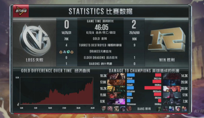Mlxg梦魇出色 RNG虽有失误仍赢比赛
