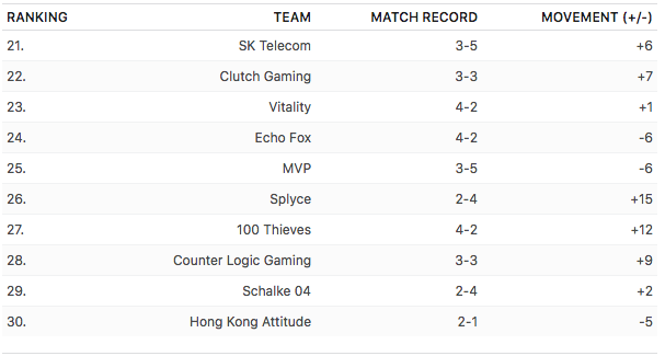 ESPN战力榜:RNG蝉联榜首 iG升至次席