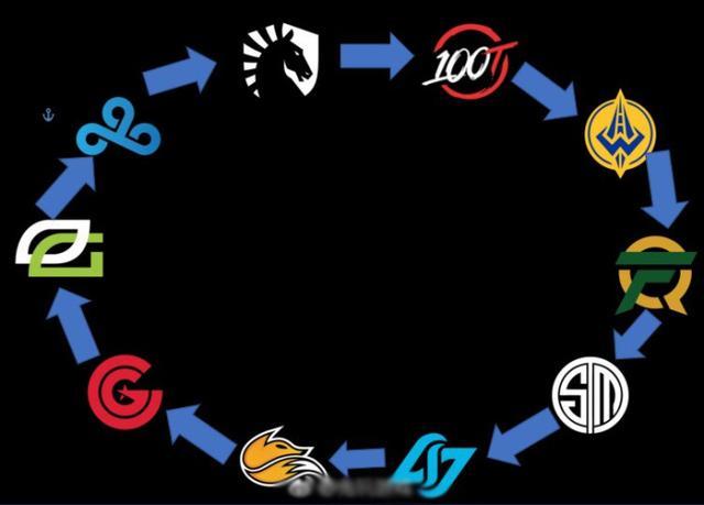 各赛区进入循环模式 WE粉竟又自黑起来