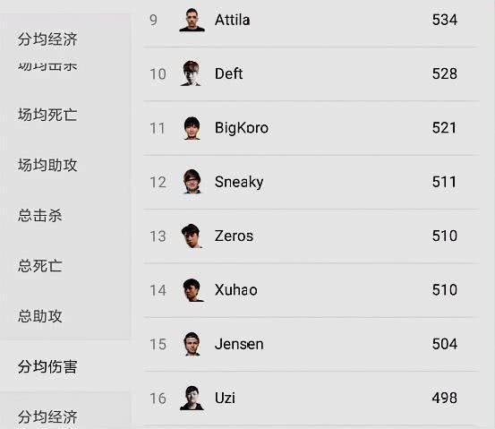 S8世界赛分均输出排行Theshy稳坐第一 UZI掉出前10