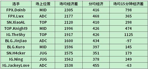 S9赛季LPL最会打钱选手排名:IG三人前十,Theshy的数据吓人!