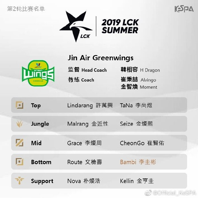 LCK夏季赛第二轮阵容名单:大部分队伍阵容不变,JAG新AD加盟