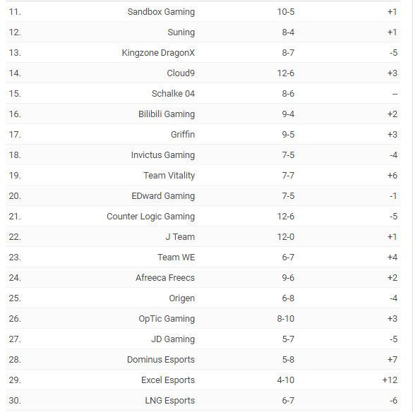 ESPN全球战力排行榜:RNG降至第五 SKT杀进前三
