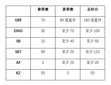 LCK夏季赛常规赛收官 冒泡赛之王GEN无缘S9 KT逃离保级区