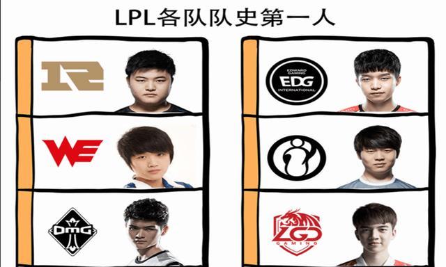 """网友自制""""LPL战队队史第一人图""""火了,EDG是厂长,Uzi存在争议"""