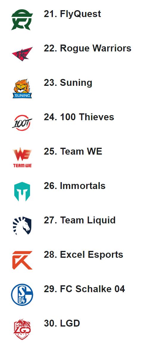ESPN战队排行榜:G2位居榜首 iG、FPX进入前三