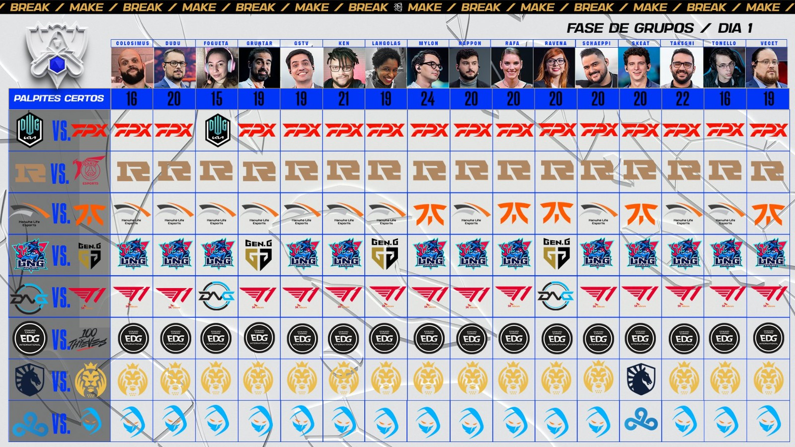 巴西解说今日赛果预测:全员看好RNG、EDG获胜