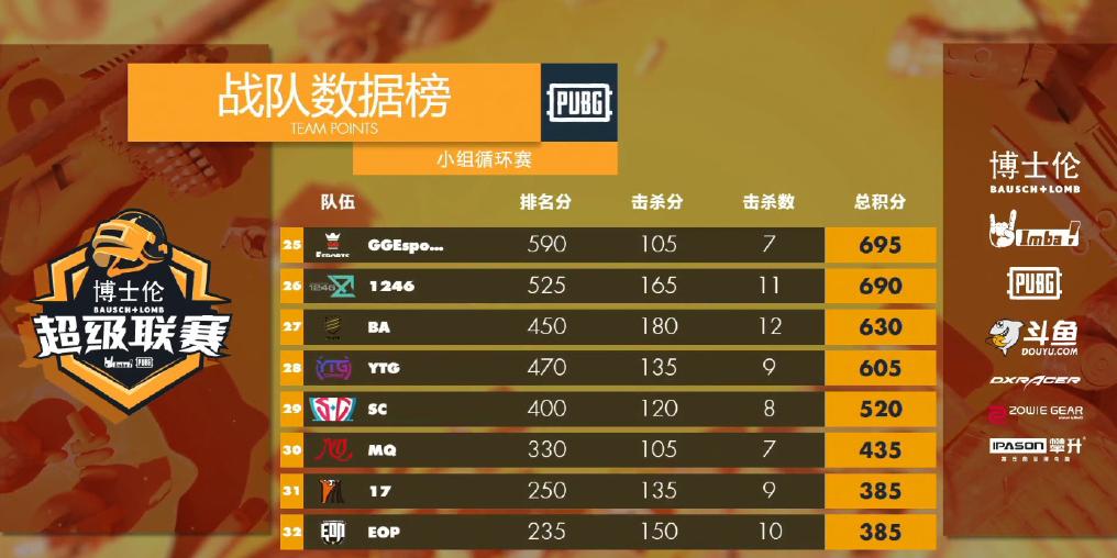 IMBA超级联赛第一日:LGE、QM领跑,OMG、4AM、17低迷