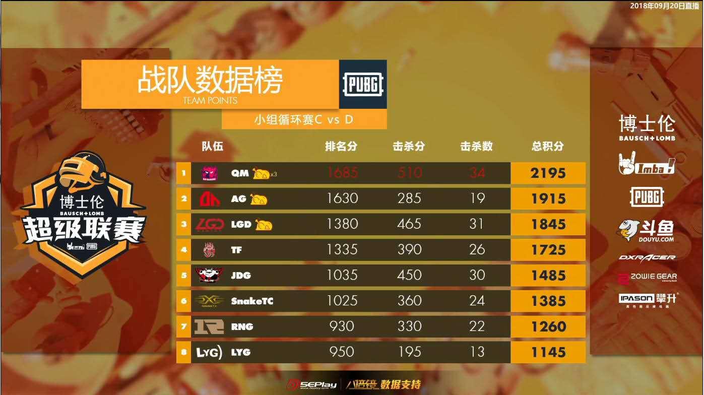 IMBA超级联赛CD组积分榜:QM三连鸡领跑,17状态低迷