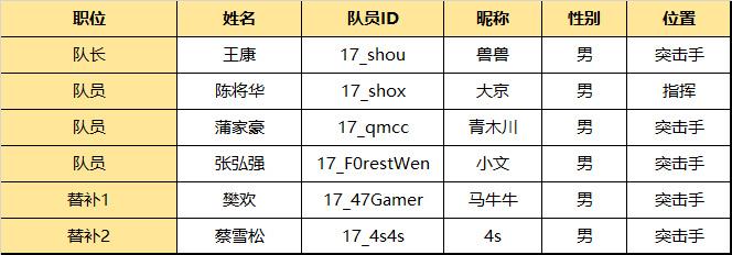 17战队公布虎牙天命杯出战阵容:47gamer替补轮换