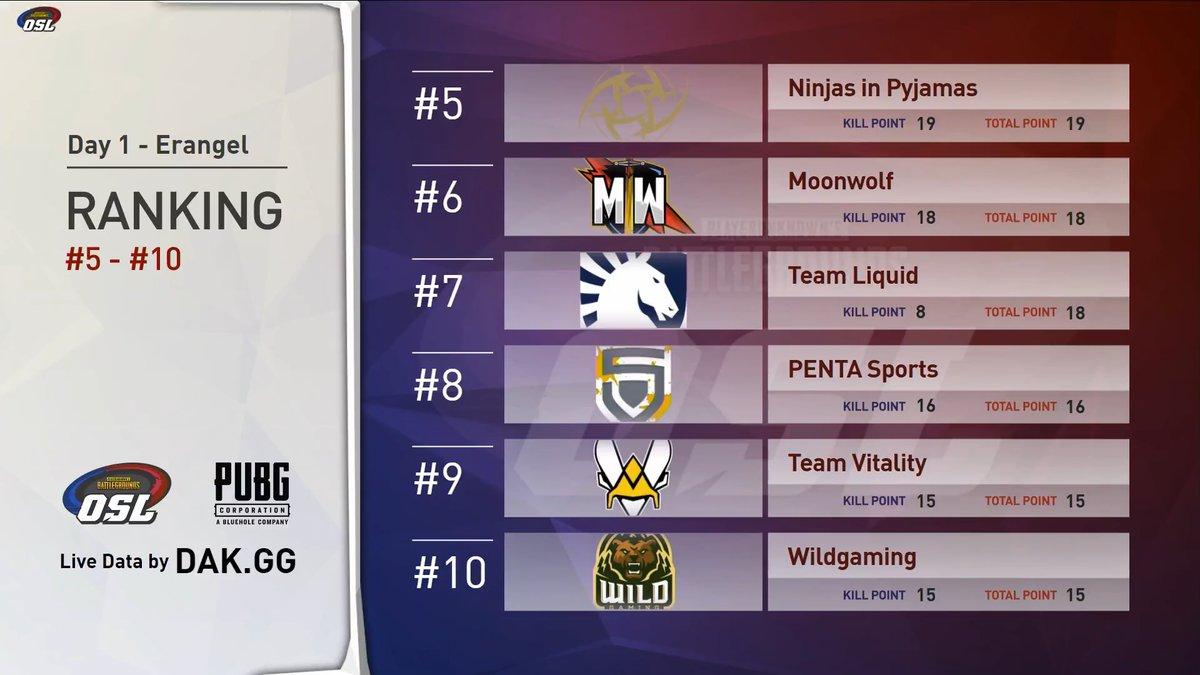 欧洲OSL超级联赛第五日: Liquid高开低走 Knights稳扎稳打