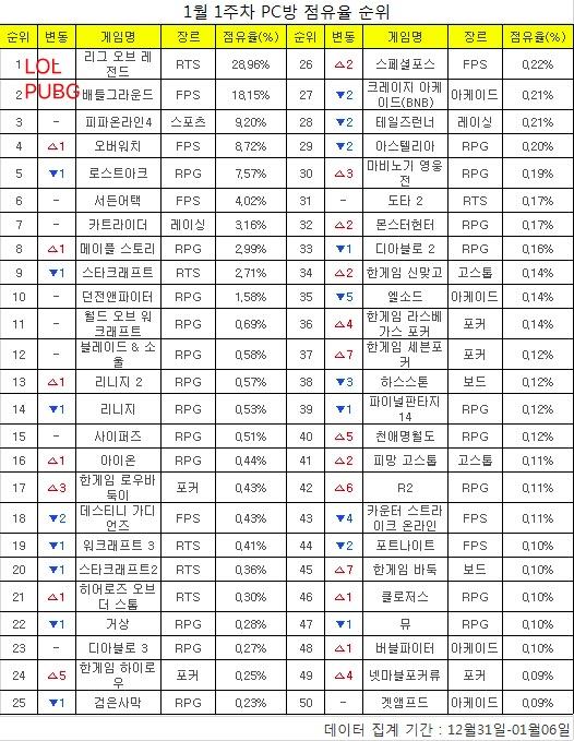 韩国游戏市场占额榜单:LOL连续23周霸榜 绝地求生位居第二