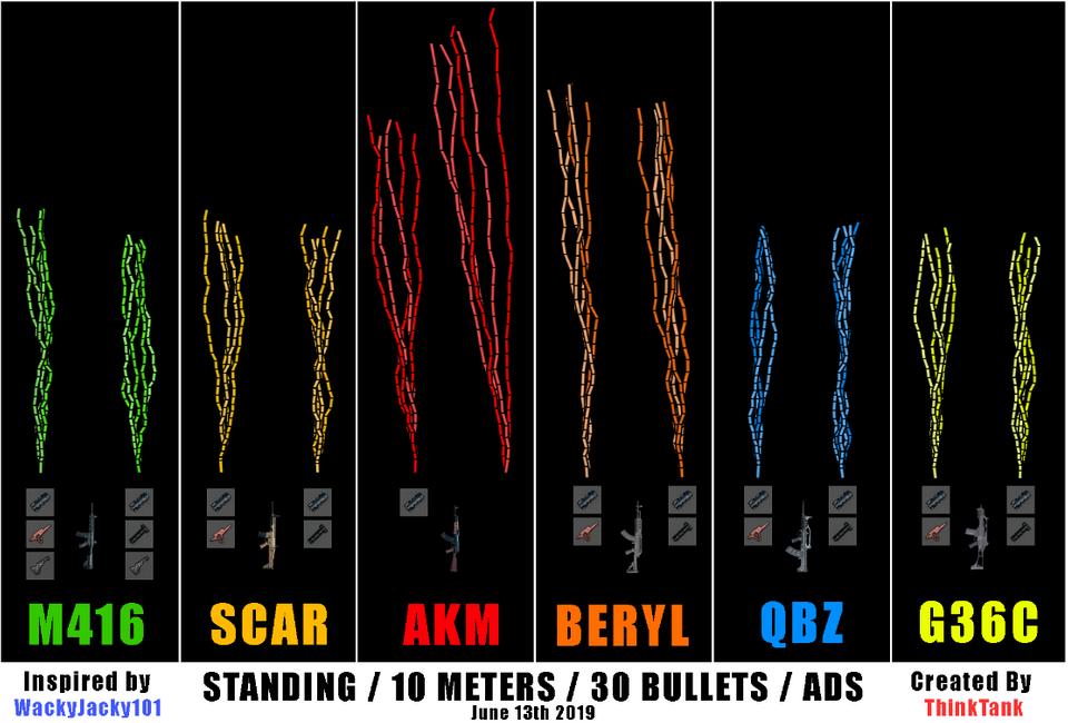 现阶段六大主力步枪后坐力测试