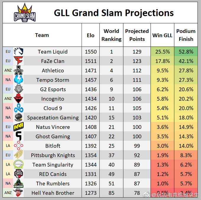 GLL名次预测:Liquid位居第一 新科冠军FaZe暂居次席