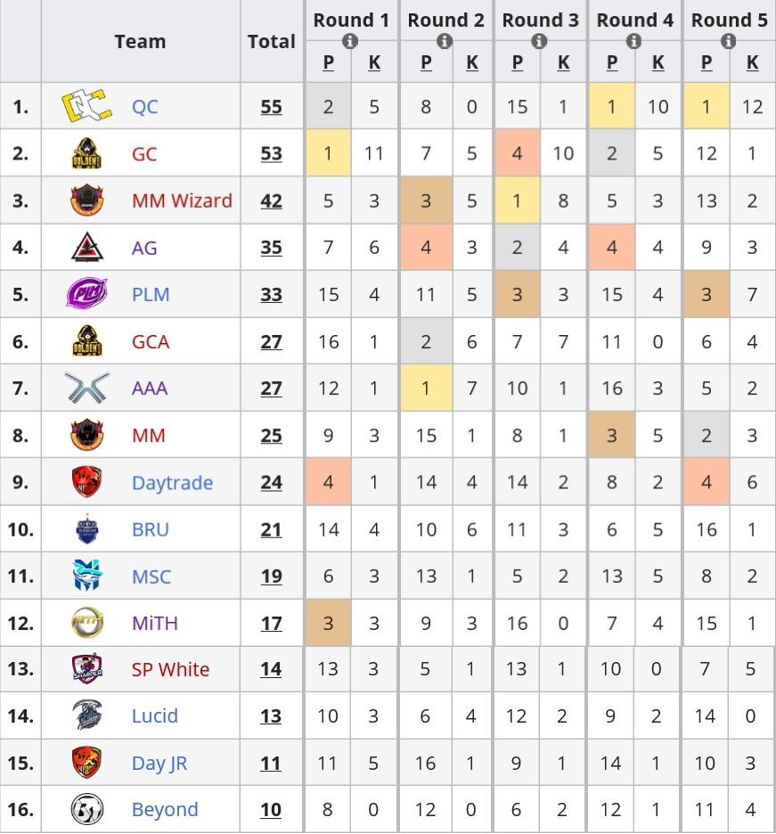 泰国职业联赛首日:MiTH尚处磨合阶段,QC两连鸡领跑积分榜