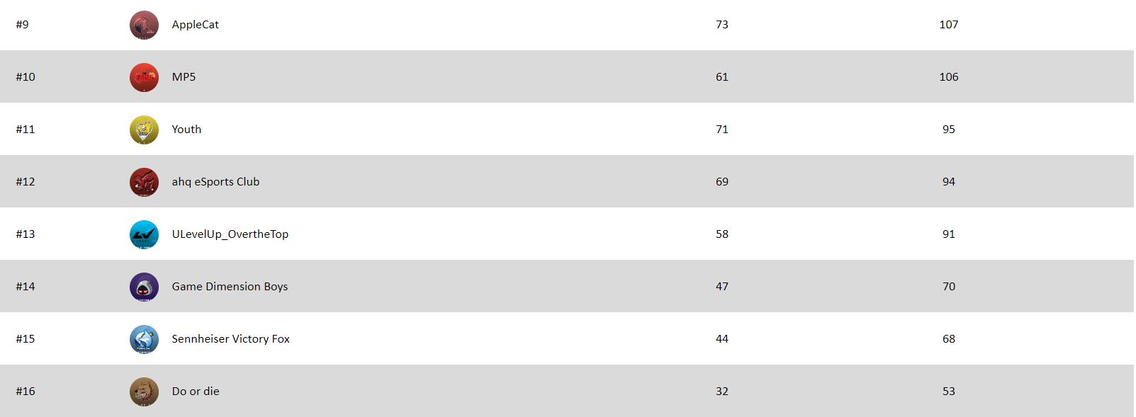 PML第二周首日:GEX反超追至榜首 ahq仍在中段徘徊