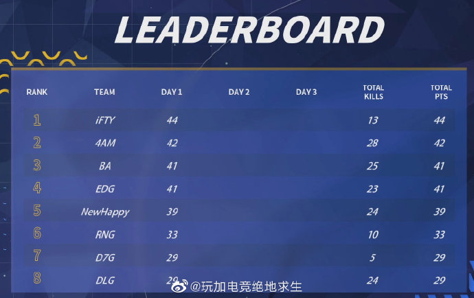 PGL小组循环赛首日:iFTY/4AM分别拿下各半区第1名