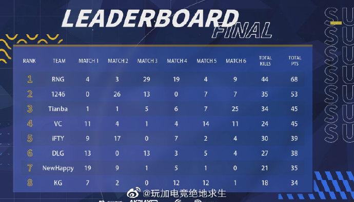 PGL职业邀请赛落幕:RNG成功夺冠 周品言拿下战神!