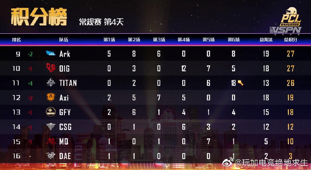 "PCL小组赛第4日:""龙中圈""加成4AM摘得单日积分榜榜首!"