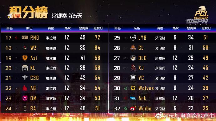 PCL春季赛48支战队亮相完毕:NH暂居总积分榜榜首