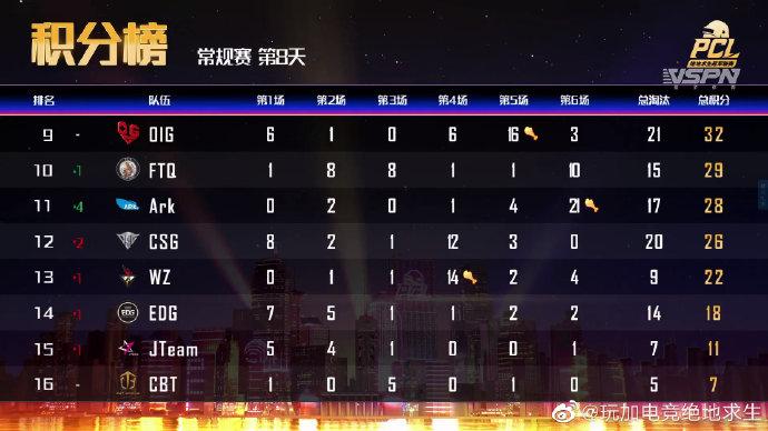 PCL小组赛第8日赛况:D7G无冕之王单日狂砍73分!