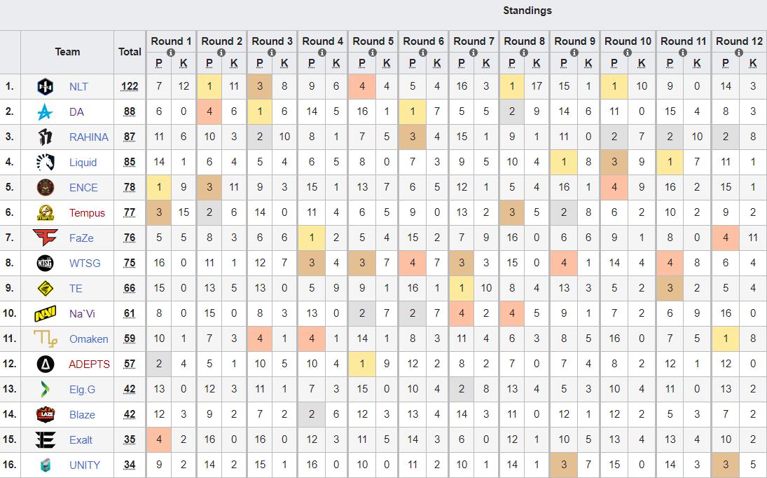 303对抗赛欧洲赛区选拔赛第二阶段:NLT继续扩大领先优势