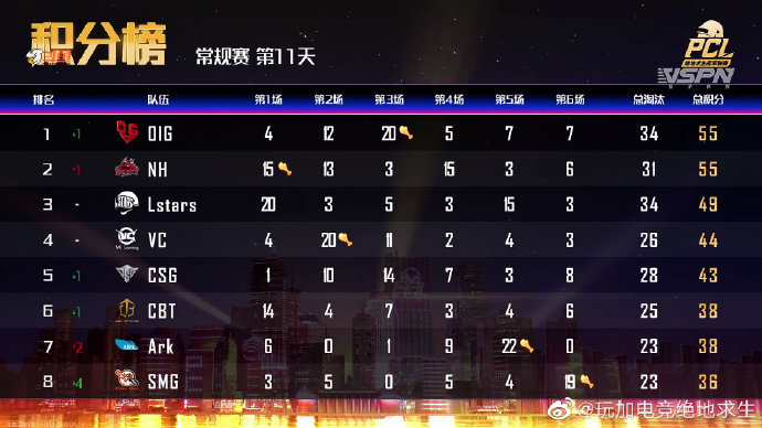 PCL小组赛第11日战况:OIG发挥出色55分拿下单日积分冠军