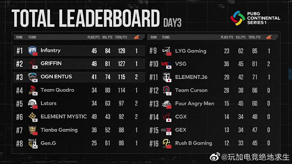 PCS洲际赛东亚赛区Day3:iFTY暂居榜首 领先优势逐渐缩小