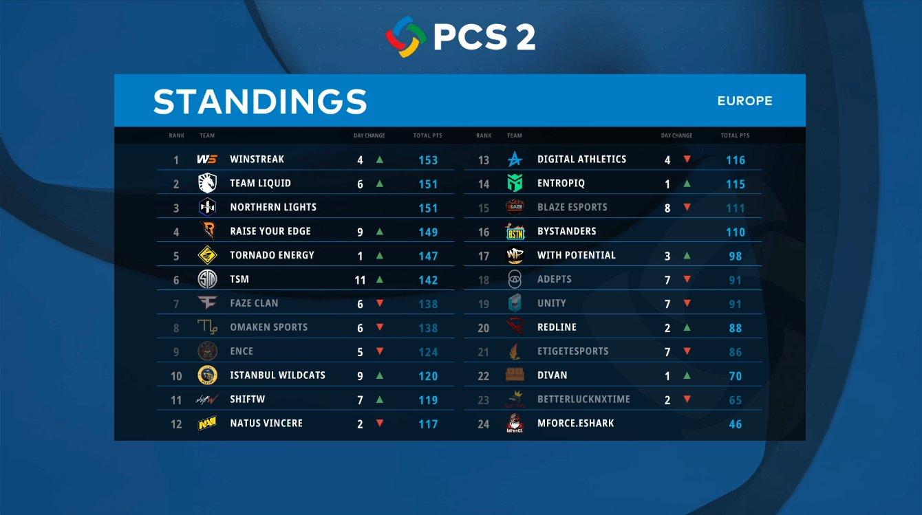 PCS2欧洲选拔:WS领跑积分榜,Clib成Liquid关键先生