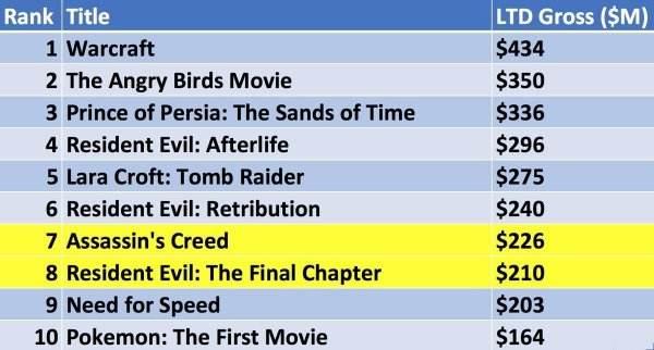 十大最受欢迎的游戏电影 生化危机成捞金王