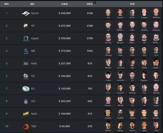 DOTA2选手积分排行榜