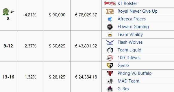 S8总决赛夺冠后iG独揽84万美元奖金,EDG、RNG仅有9万美元!