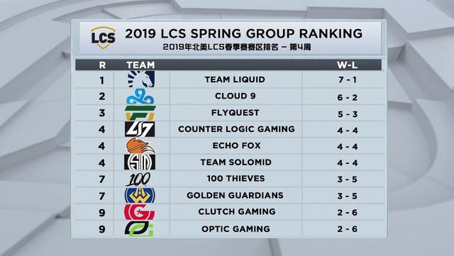 各大赛区排名GRF领先全球,FNC身中魔咒S7冠军面临保级!