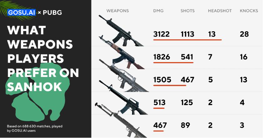 薩諾地圖上玩家最喜愛的武器:M4、AK、QBZ