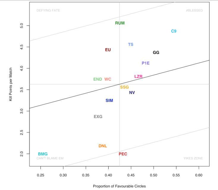 NPL赛事研究:运气刷圈作用有限,输赢更靠实力