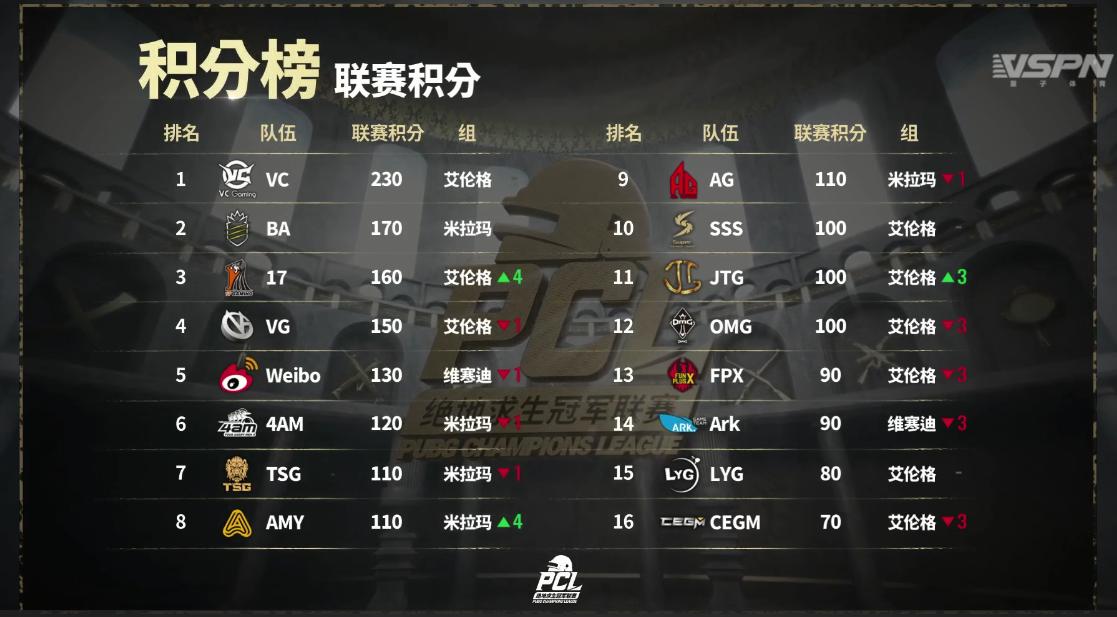[PCL]VC成为联赛首冠,BA、17、VG、Weibo共同出战MET