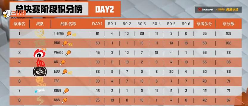 微博杯顺利结束,Tianba战队勇夺桂冠