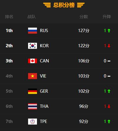 俄罗斯队上演逆转好戏 登顶PUBG全明星