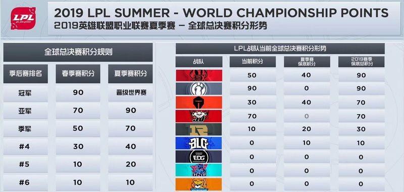 全球4支战队率先进军S9世界赛 4大赛区常规赛已落幕