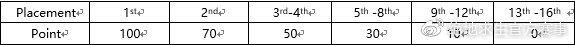 艾伦格赛区出线形势分析:VG高枕无忧 其余4支队伍需全力砍分