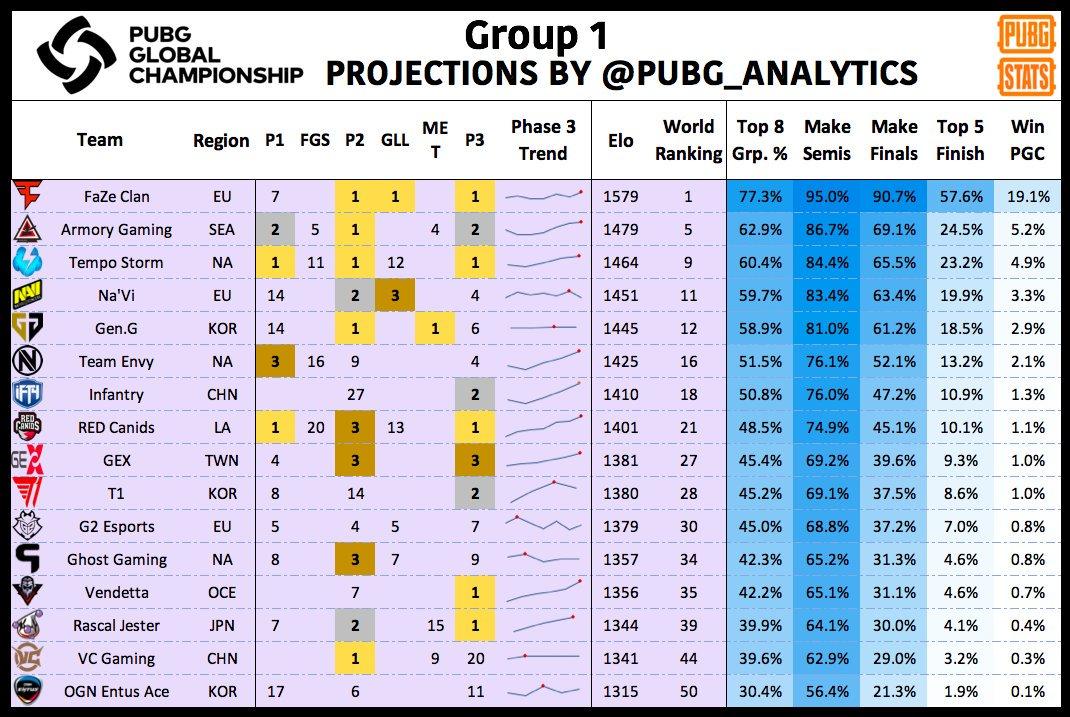 PUBG Stats PGC预测:FaZe夺冠概率最高,4AM排名第四