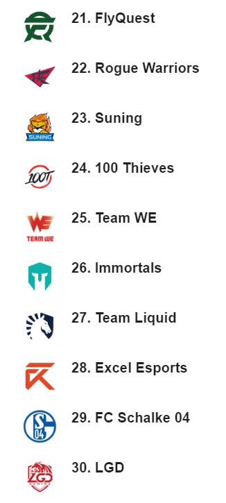 ESPN简评战力榜前十:毫无疑问 RNG缺少的是UZI