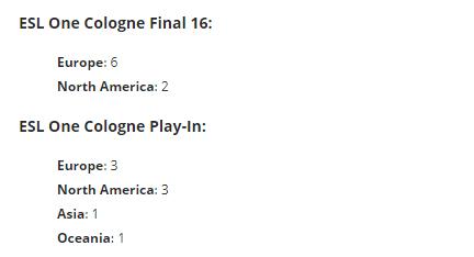 ESL更新科隆赛晋级机制:根据赛区强弱来分配名额