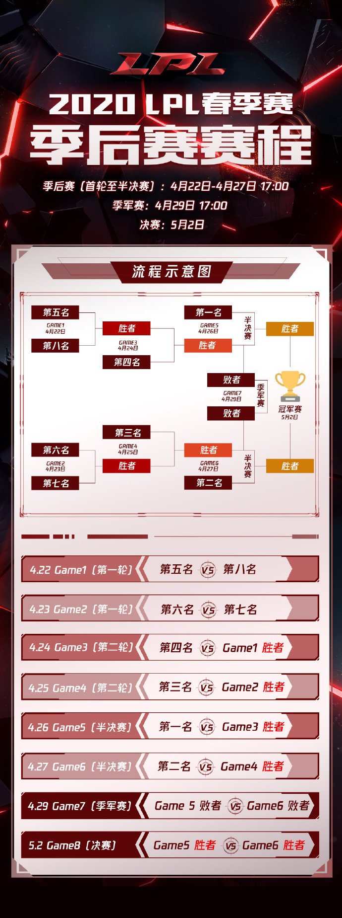 LPL季后赛赛程:4月22日开赛 5月2日进行决赛